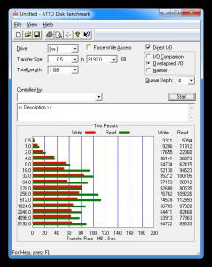 Результат тестов RAID1