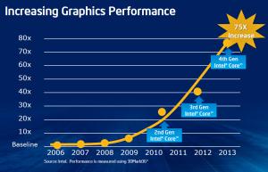 График производительности интегрированного видео