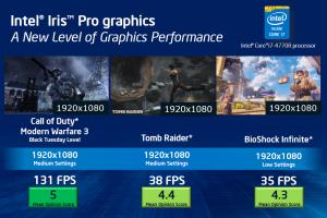 Производительность интегрированного видео в играх