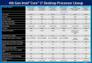 Линейка новых процессоров Core i7