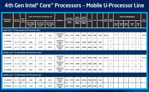 Линейка новых процессоровCorei5