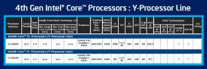 Линейка новых процессоров Corei5