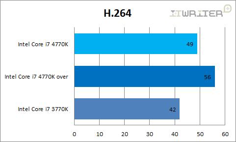 Результаты тестирования H.264