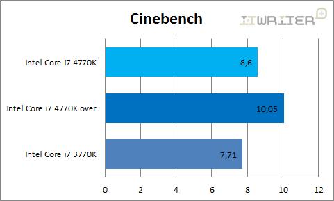 Результаты тестирования Cinebench