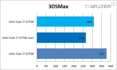 Результаты тестирования 3DSMax