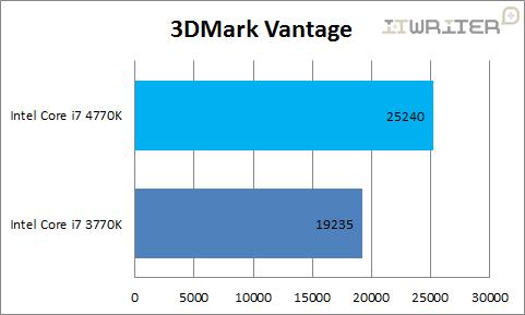 Результаты тестирования 3DMarkVantage