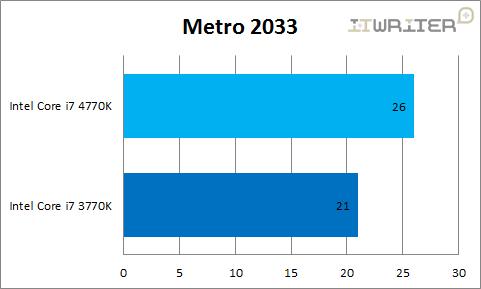Результаты тестирования Metro 2033