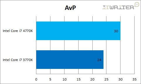 Результаты тестирования AvPРезультаты тестирования AvP