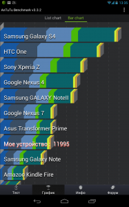 Nexus 7 и конкуренты