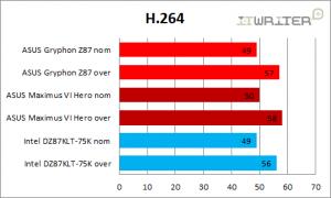 Результаты тестирования в H.264