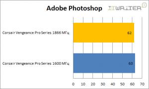 Результаты тестирования в Adobe Photoshop