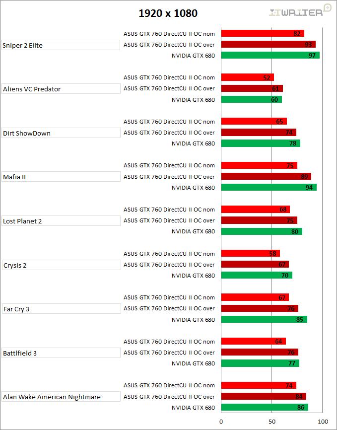 Результаты тестирования игр в разрешении 1920 х 1080