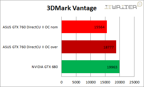 Результаты тестирования 3DMark Vantage