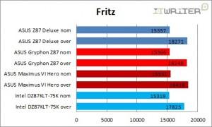 Результаты тестирования в Fritz