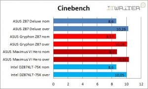 Результаты тестирования в Cinebench