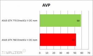 Результаты тестирования Aliens VC Predator