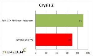 Результаты тестирования Crysis 2