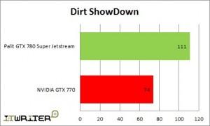 Результаты тестирования Dirt