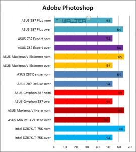 Результаты тестирования Adobe Photoshop