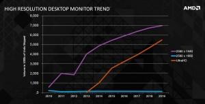 Прогноз увеличения доли рынка мониторов 4К