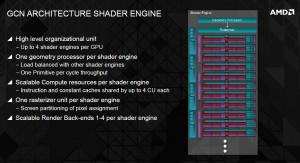Архитектура GCN (Graphics Core Next)
