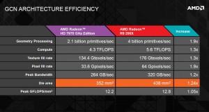 Сравнение GPU HD 7970 и R290X