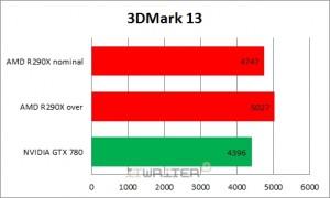 Результаты тестирования 3DMark 13