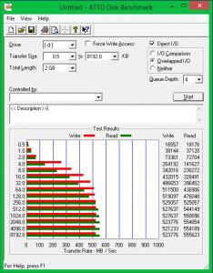 Результаты тестирования ATTO Disk Benchmark