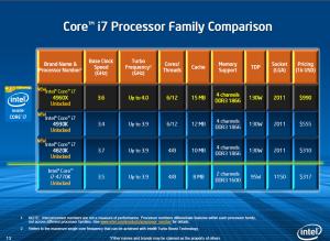 Характеристики новых процессоров