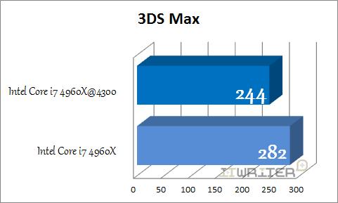 Результаты тестирования 3DS Max