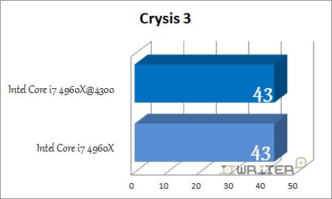 Результаты тестирования Crysis 3