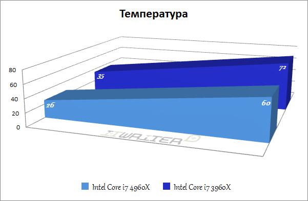 Температура процессоров Core i7 3960X и Core i7 4960X