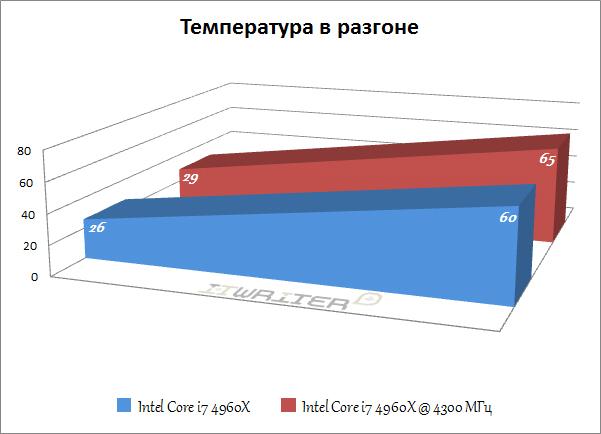 Температура процессоров Core i7 4960X и Core i7 4960X в разгоне