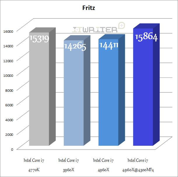 Результаты тестирования Fritz