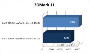 Результаты тестирования 3DMark 11