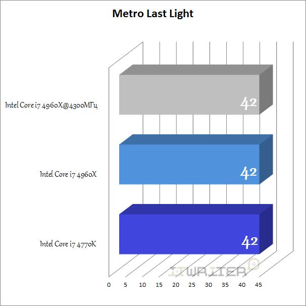 Результаты тестирования Metro Last Light
