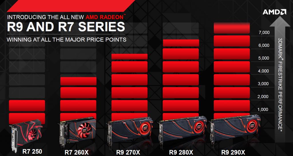 Позиционирование AMD R270X