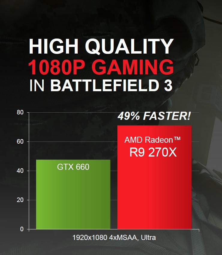 Производительность AMD R270X