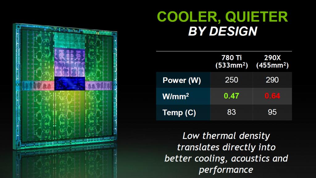 NVIDIA GTX 780 Ti. Температура