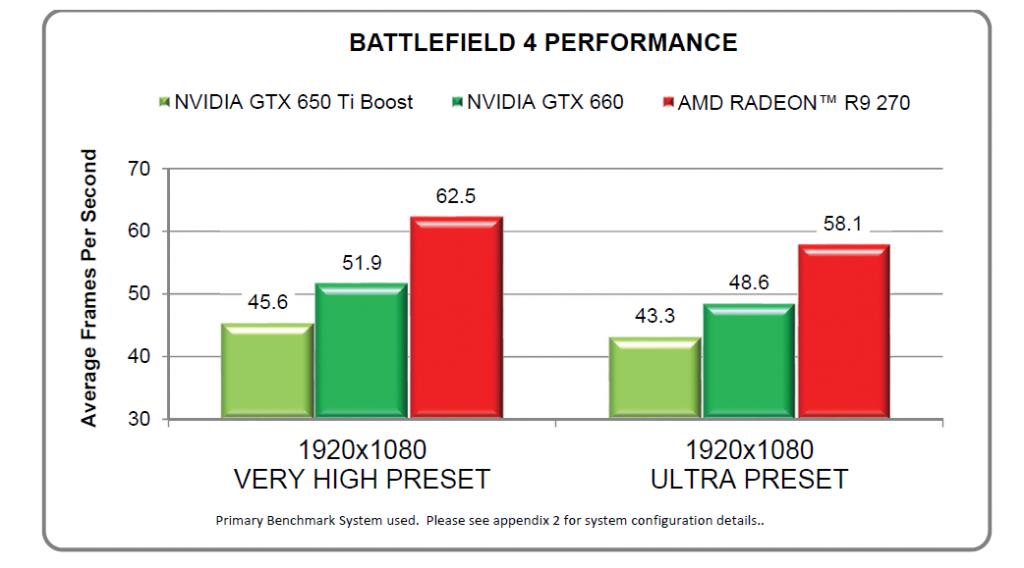 Производительности AMD R270X