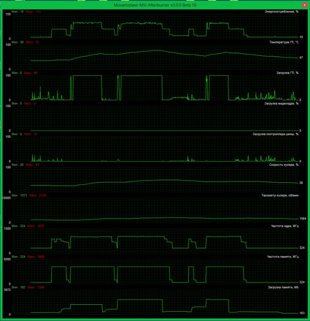 Показатели работы NVIDIA GTX 780 Ti