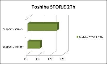 результаты тестирования Toshiba STOR.E 2Tb