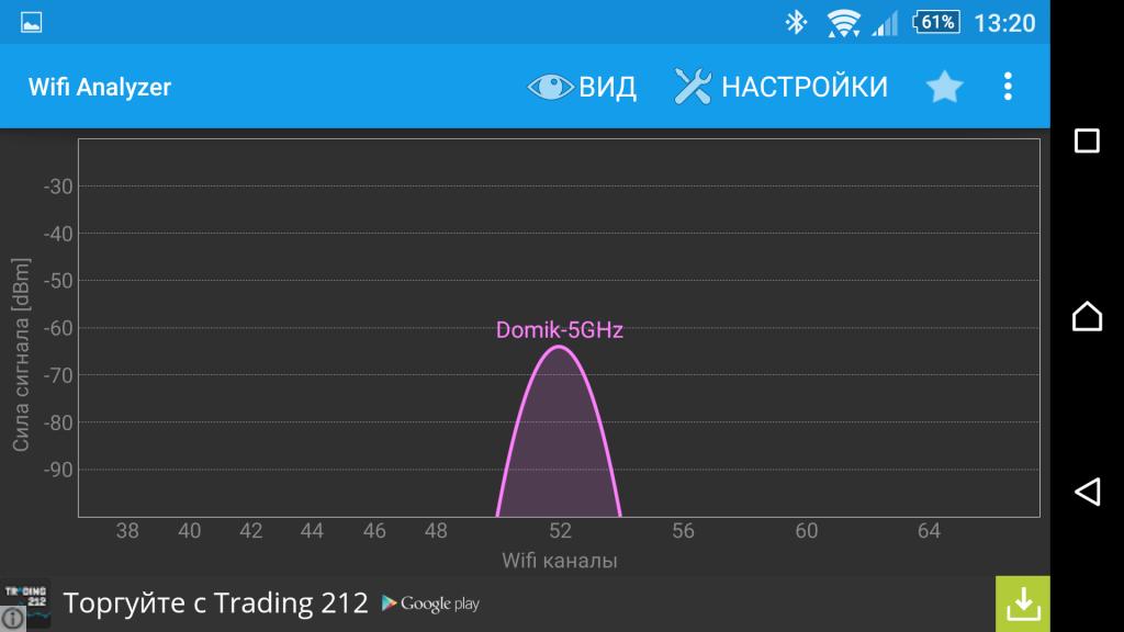 Wifi5GHZ