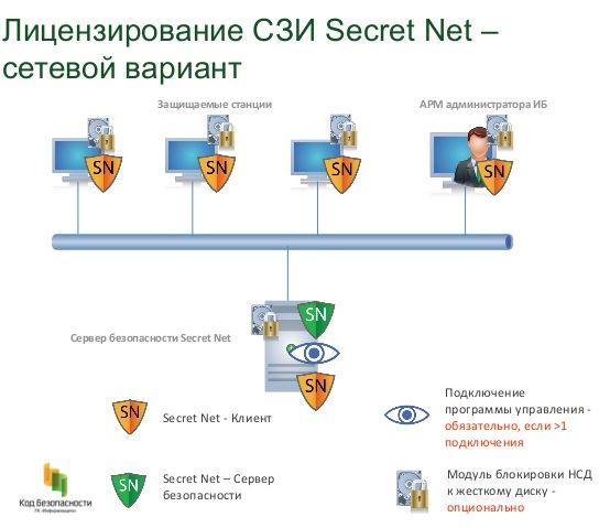 secret-net-7-34-638