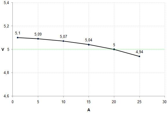 30_5V_graph