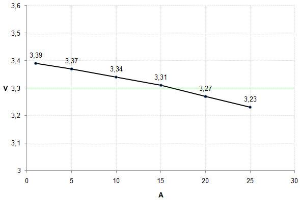 31_33V_graph