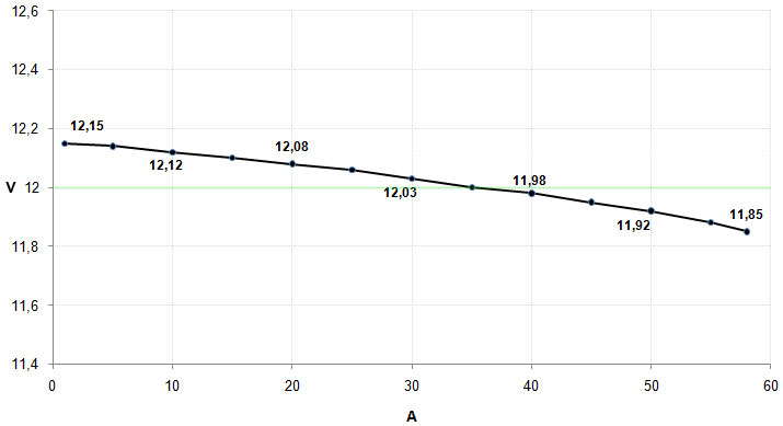 32_12V_graph