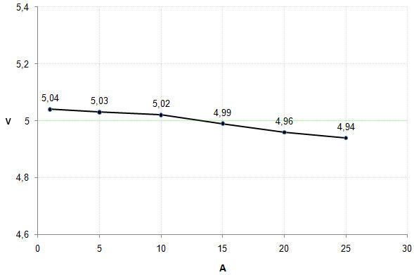 34_5V_graph