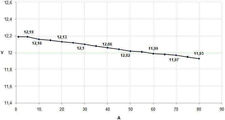 35_12v_graph