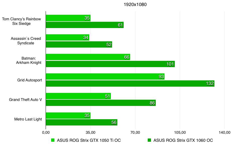 1050ti_graph